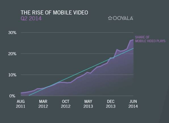 Mobile Video Growth