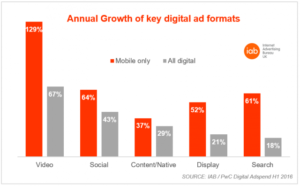s3-annual_growth_of_key_digital_ad_formats-default-640